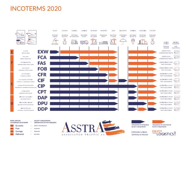 Incoterms - AsstrA